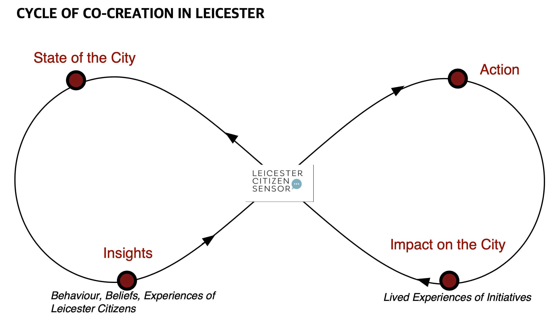 Cycle of co creation in leicester